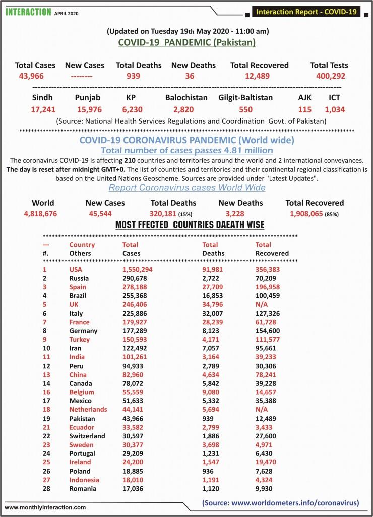 Daily Coronivirus Cases 19 May 2020